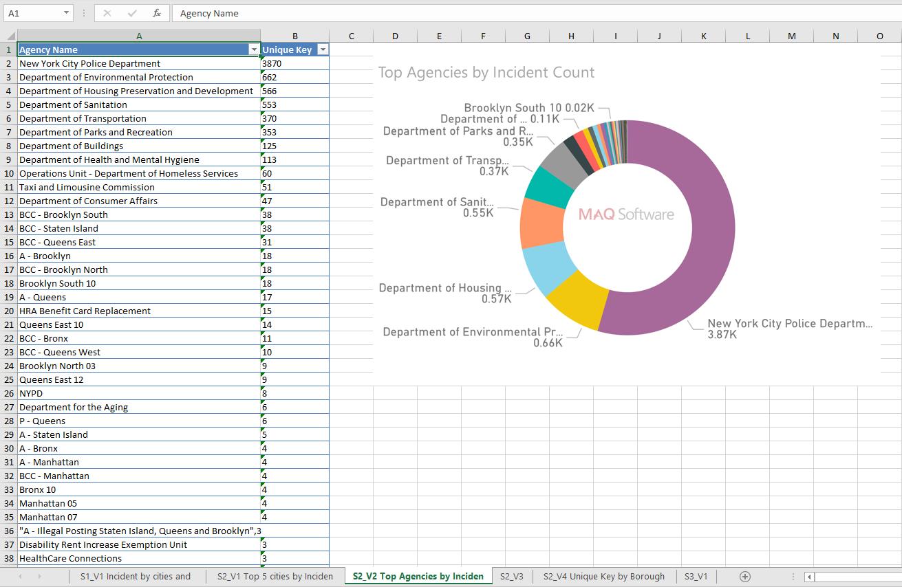 Build quick presentations with Power BI | MAQ Software