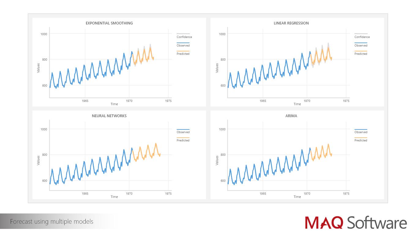 Forecast using multiple models